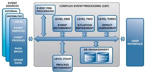 What is Complex Event Processing? (3/5) | The TIBCO Blog