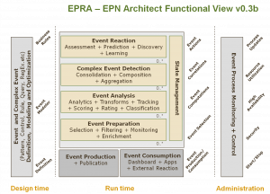 Draft EPTS Reference Architecture (role A view F version 3b)