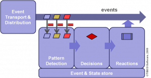 CEP as pattern-decision-reaction