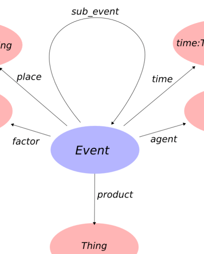 Event in Event Ontology