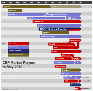 cep-market-may2010