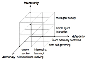 Figure 1 – Agents have degrees of autonomy, interactivity, and adaptivity