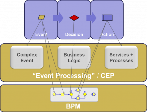 eventdecisionactionforcepandbpm