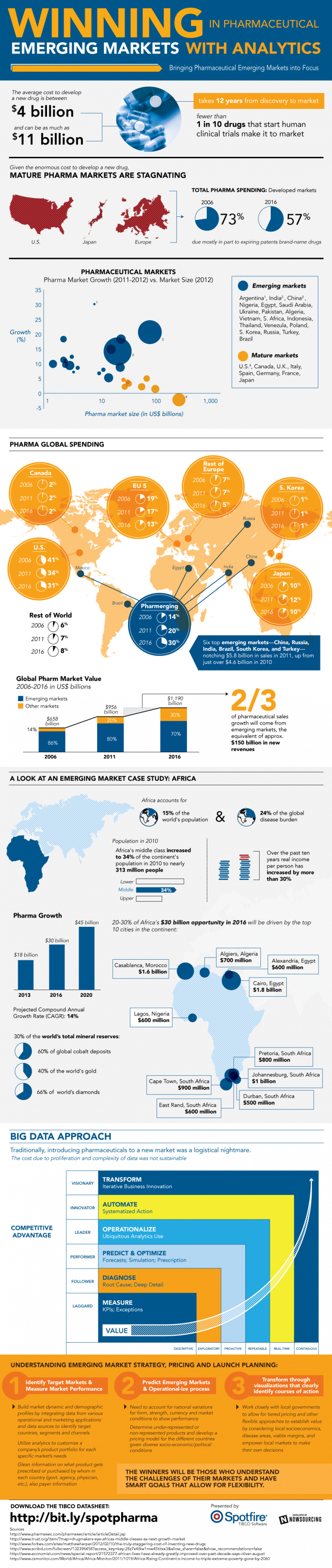 Pharmaceutical Emerging Markets Infographic