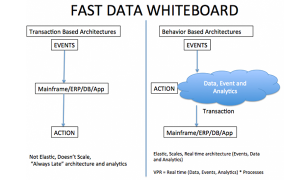 Fast Data Whiteboard