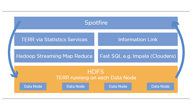Spotfire and Hadoop: Interactive Visual Analysis on Big Data