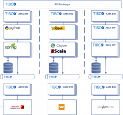 Figure 1: Microservices Architecture with TIBCO