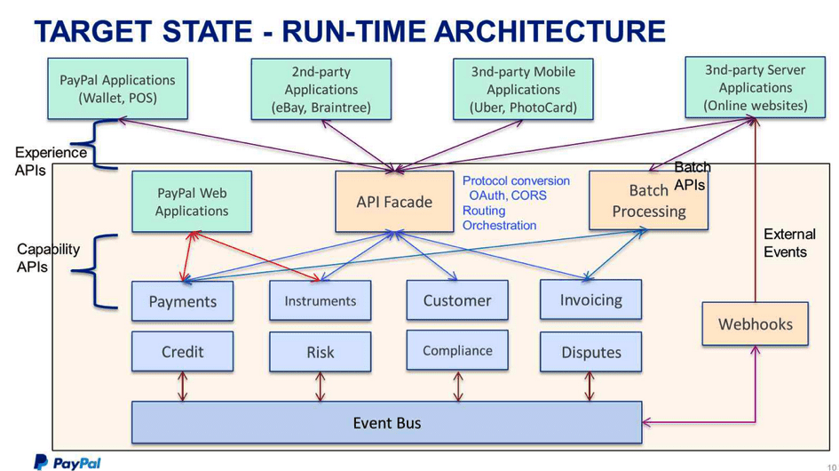 Creating Business Value by Example: Open API and API
