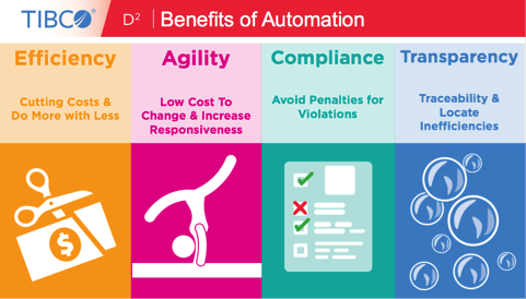 Gain efficiency, agility, compliance and transparency with ActiveMatrix BPM for Process Automation