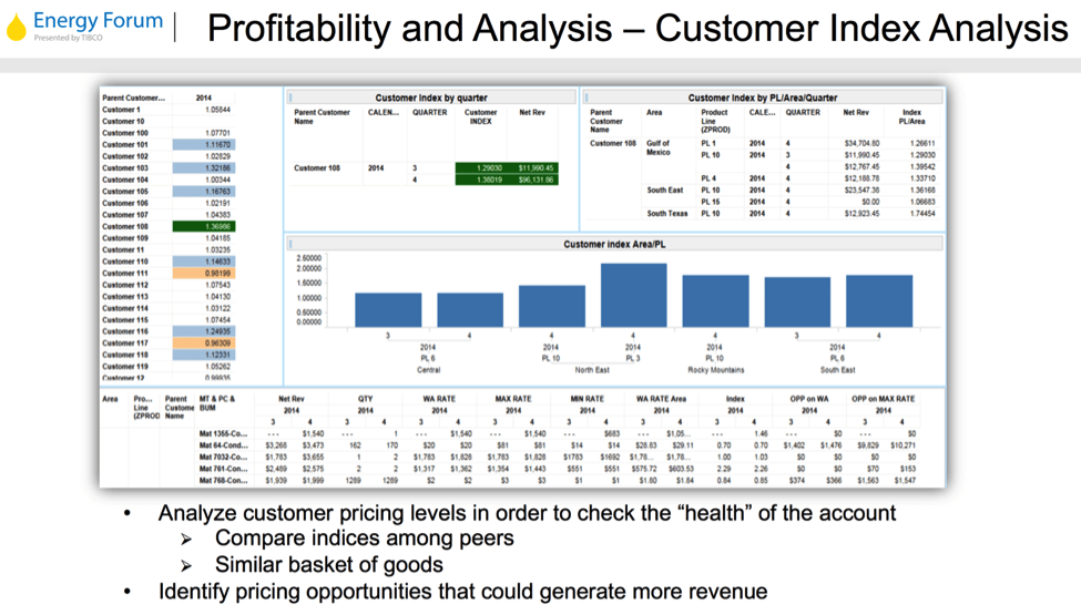 figure1 Using Data for Competitive Advantage in Oil & Gas