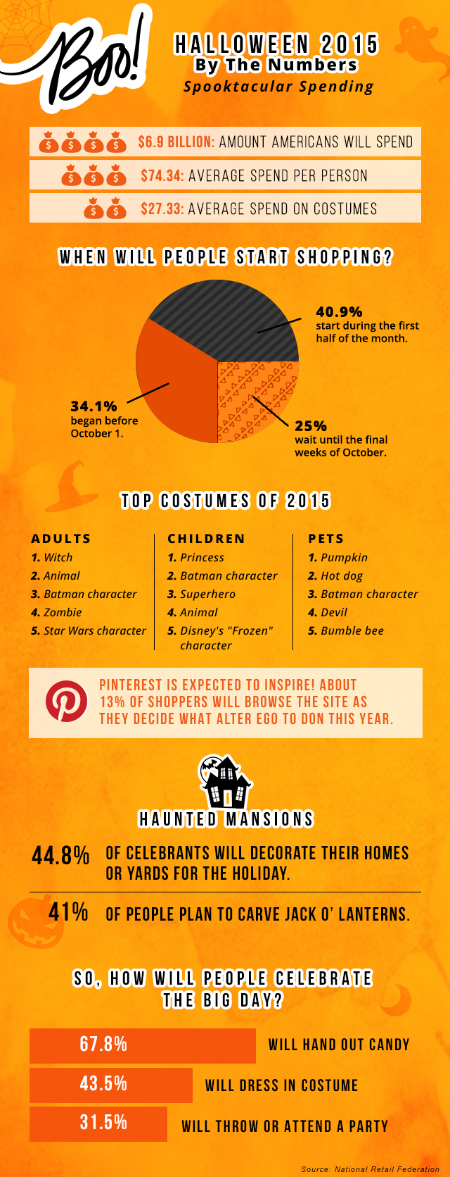 halloween infographic The Data Analytics of Halloween–2015 Costume Edition