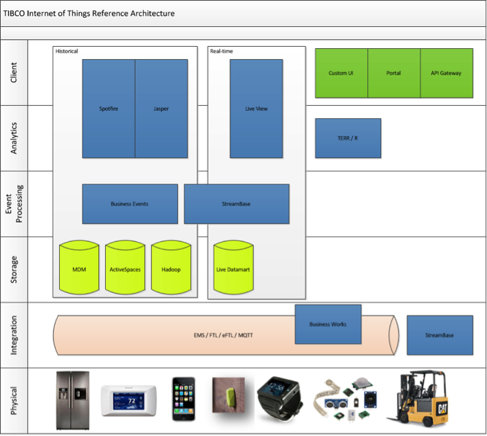 How The Internet Of Things Architecture Would Look Using TIBCO Technologies.