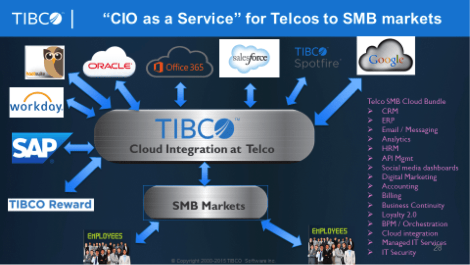CIO as a Service for SMBs: Reworking the SMB Expertise with Cloud Software Integration