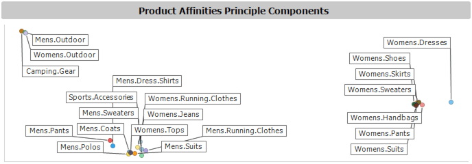 Figure 1 - Product Affinities Principle Components scatter plot