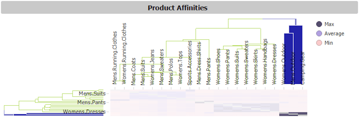 Figure 2 - Product Affinities Heat Map shows high affinity for selected categories on bottom right
