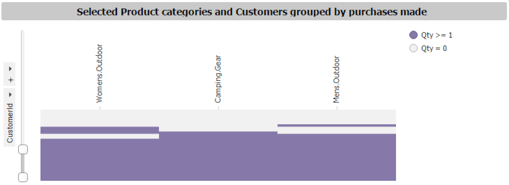 Figure 3b Purchase history drill down Customer Analytics Series #4: Affinity Analysis with Customer Analytics Templates for Spotfire