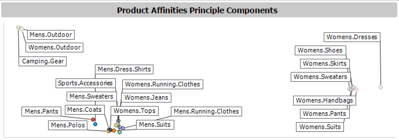 Figure 4 - Product Affinities Principle Components scatter plot with second cluster of categories selected