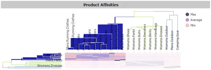 Figure 5 - Product Affinities heat map with new categories highlighted show mostly lighter-colored cells