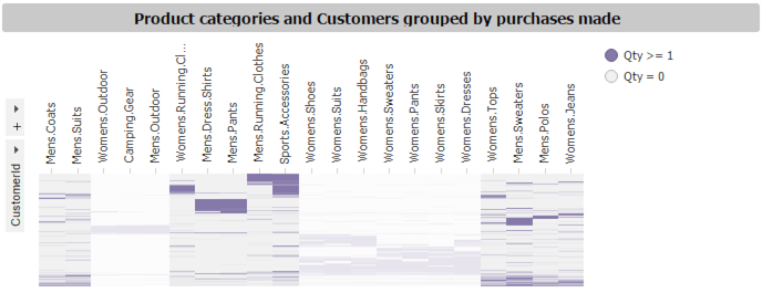 Figure 6 - Customer purchase history heat maps with new categories highlighted