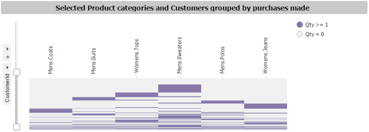 Figure 7 - Customer purchase history heat maps showing categories not often bought together