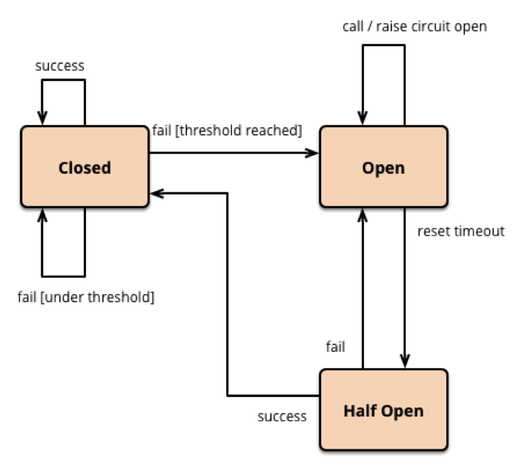 martin fowler Cloud Native Integration Microservices with Netflix' Hystrix Circuit Breaker and TIBCO BWCE