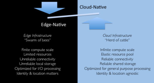 Figure 2: Contrasting edge-native and cloud-native thinking