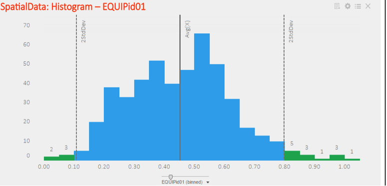 Figure shows histogram with outliers identified as points beyond 2 standard deviations from mean