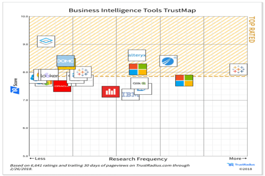 TIBCO Spotfire® Rated Top Business Intelligence Tool | The