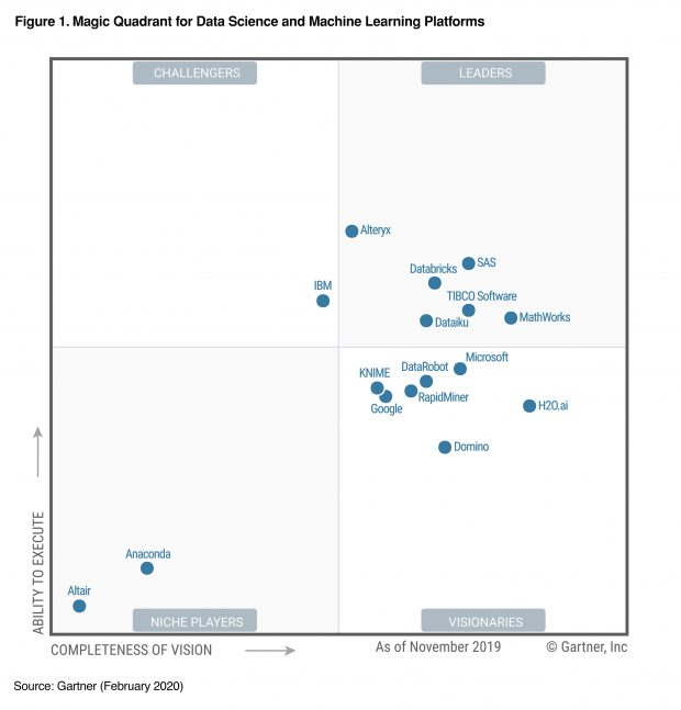 TIBCO 2020 Gartner Magic Quadrant for Data Science and Machine Learning Platforms