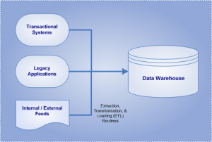 Top Five Benefits of a Data Warehouse | The TIBCO Blog