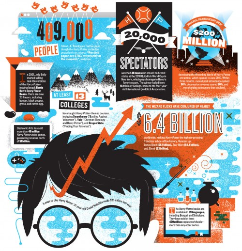 harry potter infographic blockbuster