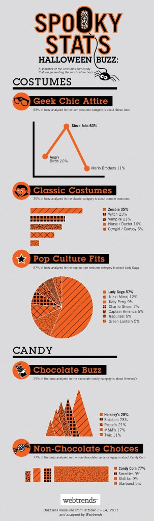 hottest halloween costumes infographic