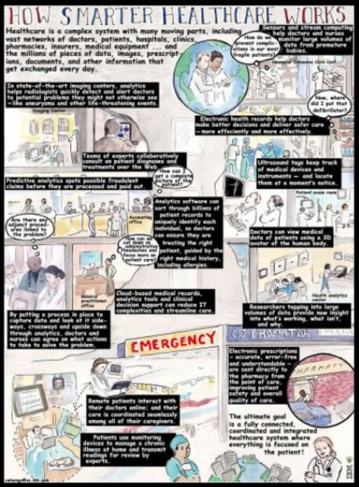 Infographic Ideas infographic examples healthcare : Five Top Data Visualizations – Infographics That Persuade | The ...