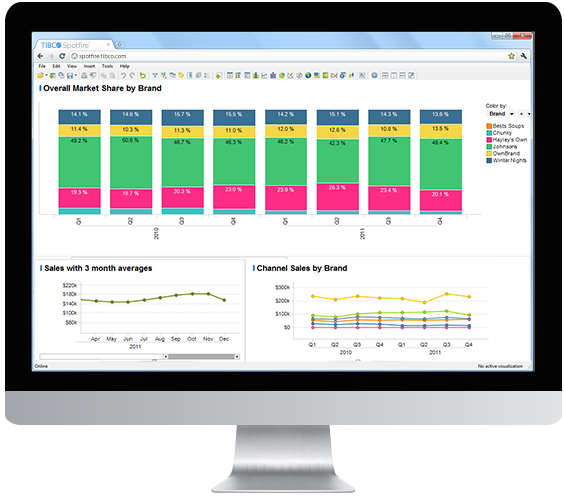 Proven Scalability and Governance with TIBCO Spotfire Platform