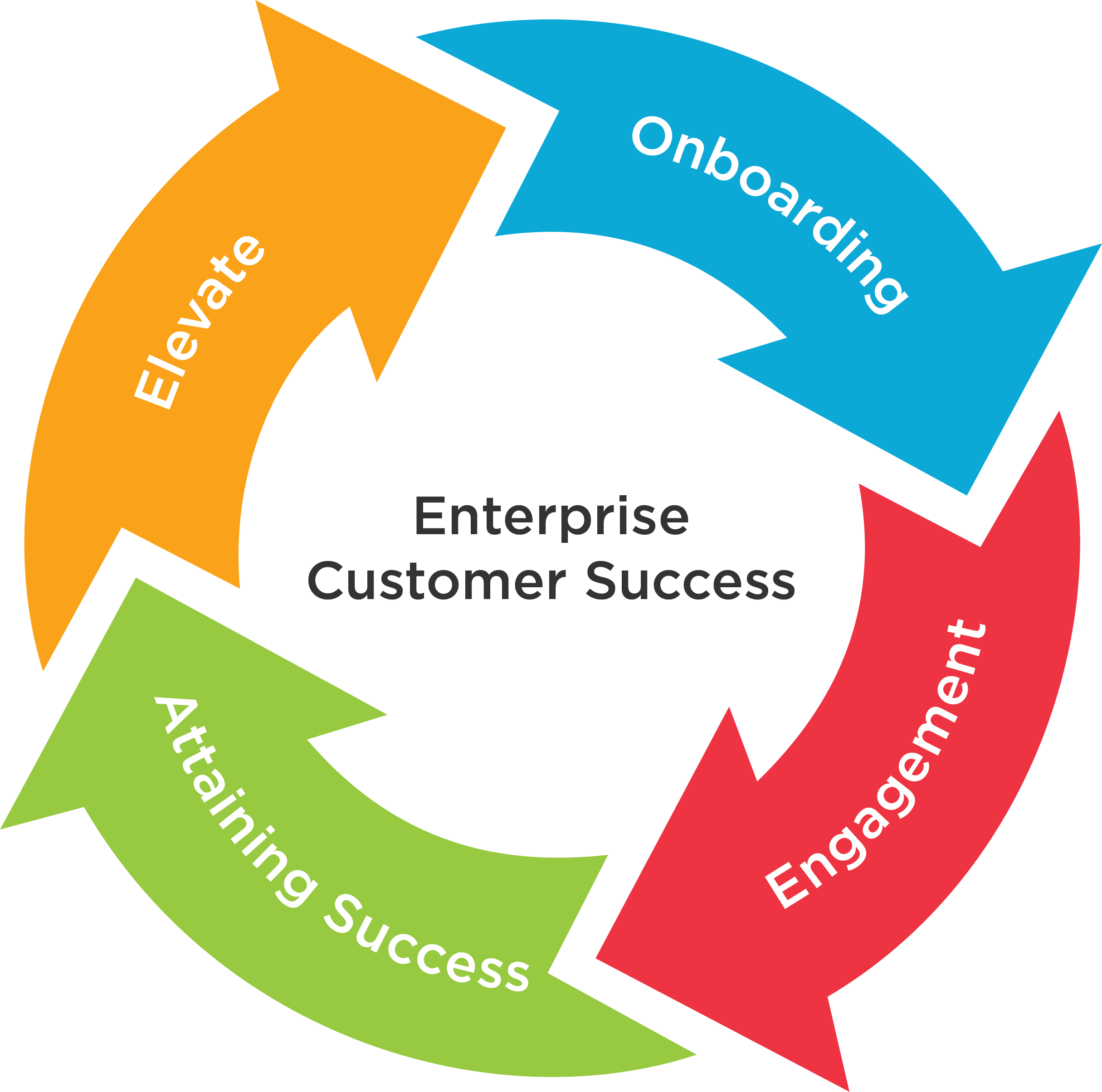 Enterprise Customer Service Path