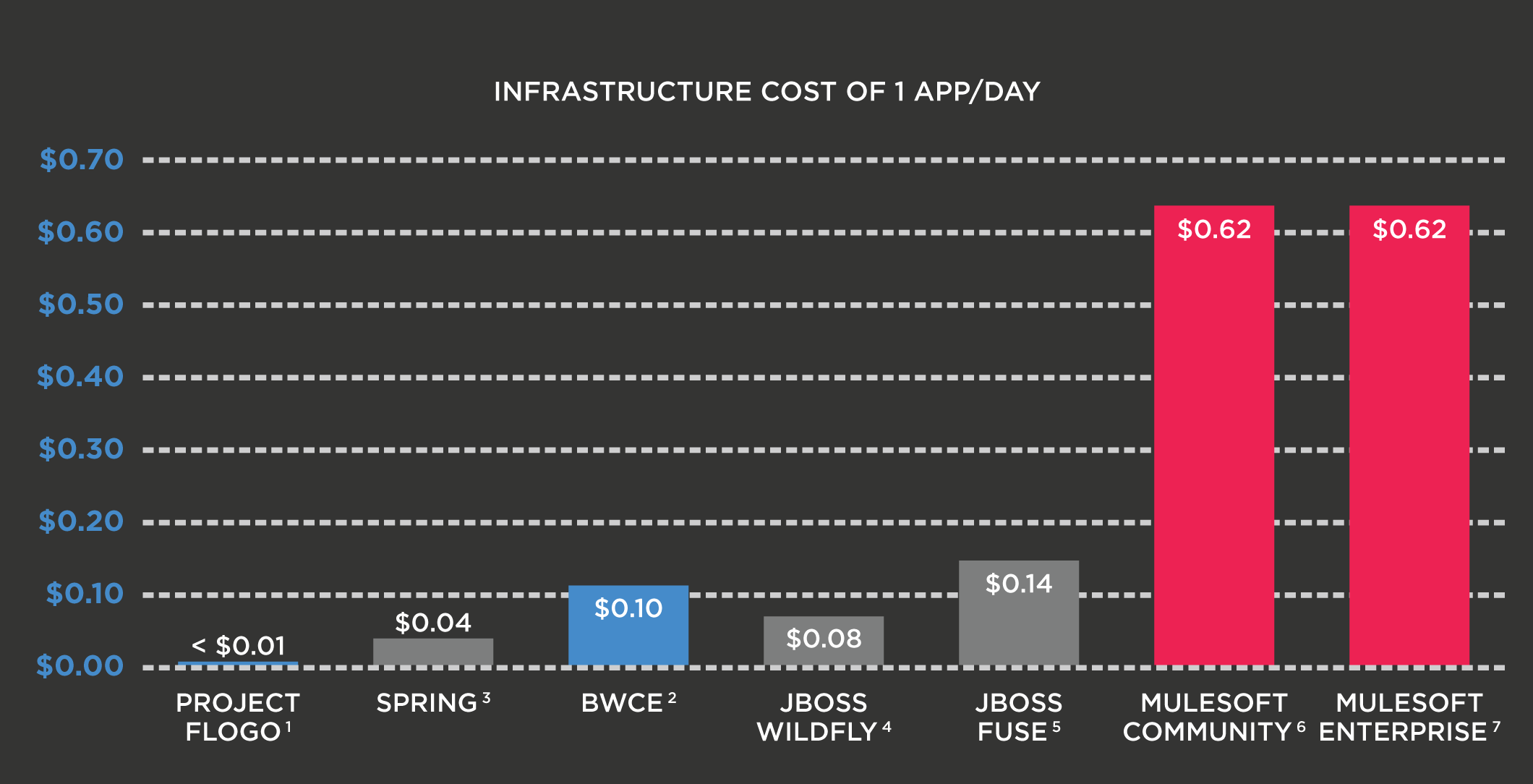 Infrastructure cost of 1 App/day