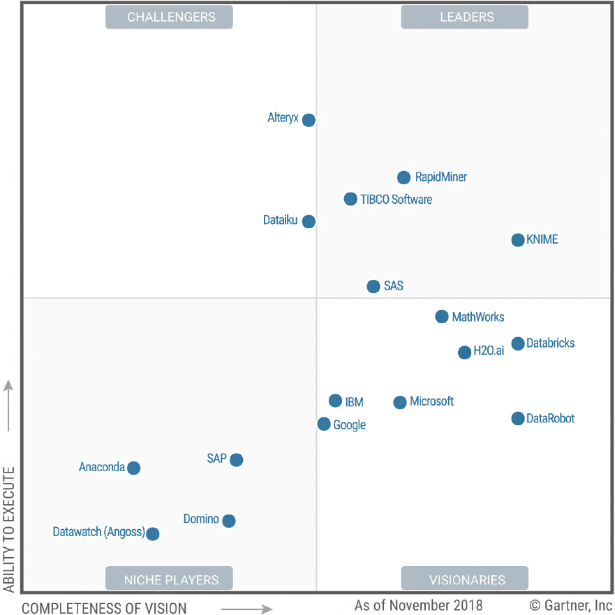 Gartner's 2019 Magic Quadrant for Data Science and Machine Learning Platforms