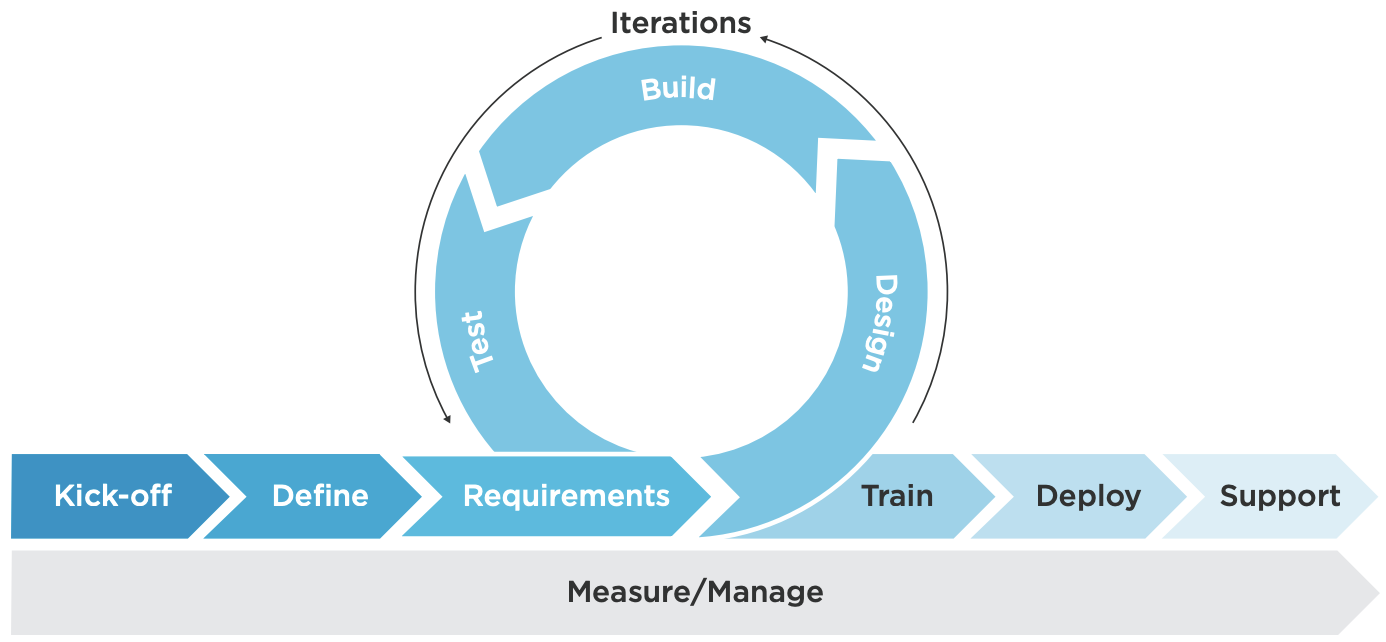 The 8 Phases of a Salesforce Integration Project