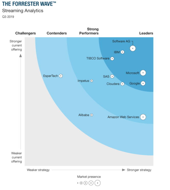 The Forrester Wave™: Streaming Analytics, Q3, 2019