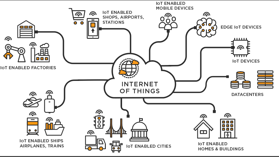 Internet of Things Use Case Diagram