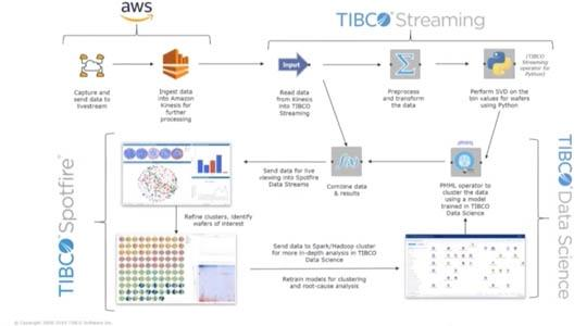 Spatial Anomaly Detection with TIBCO and AWS