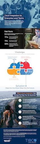 The State Of Cloud Integration Infographic