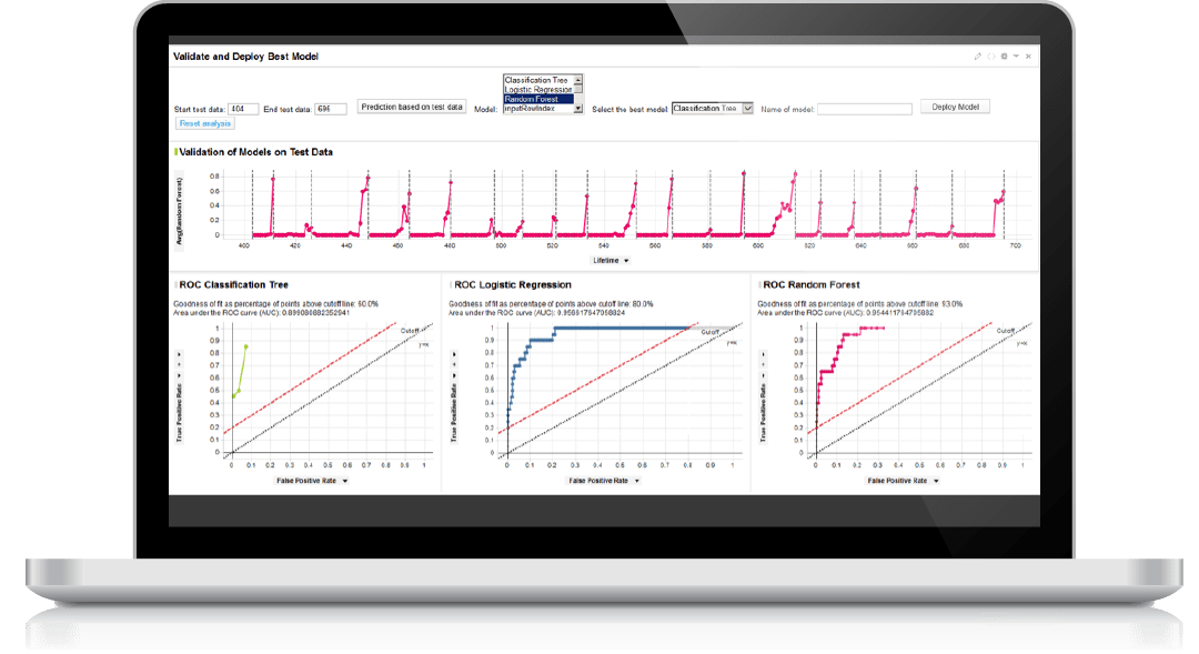 Prevent critical production downtime