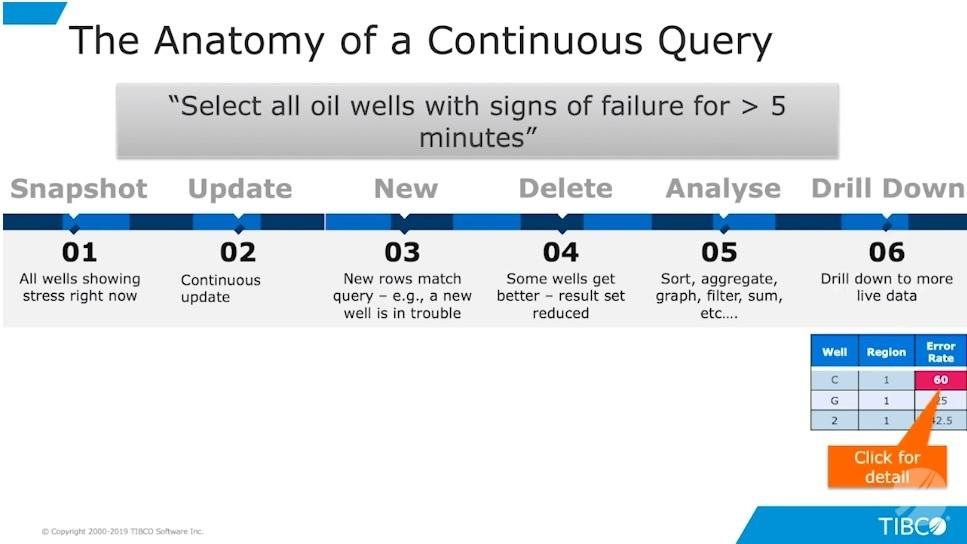 Continuous queries and streaming BI