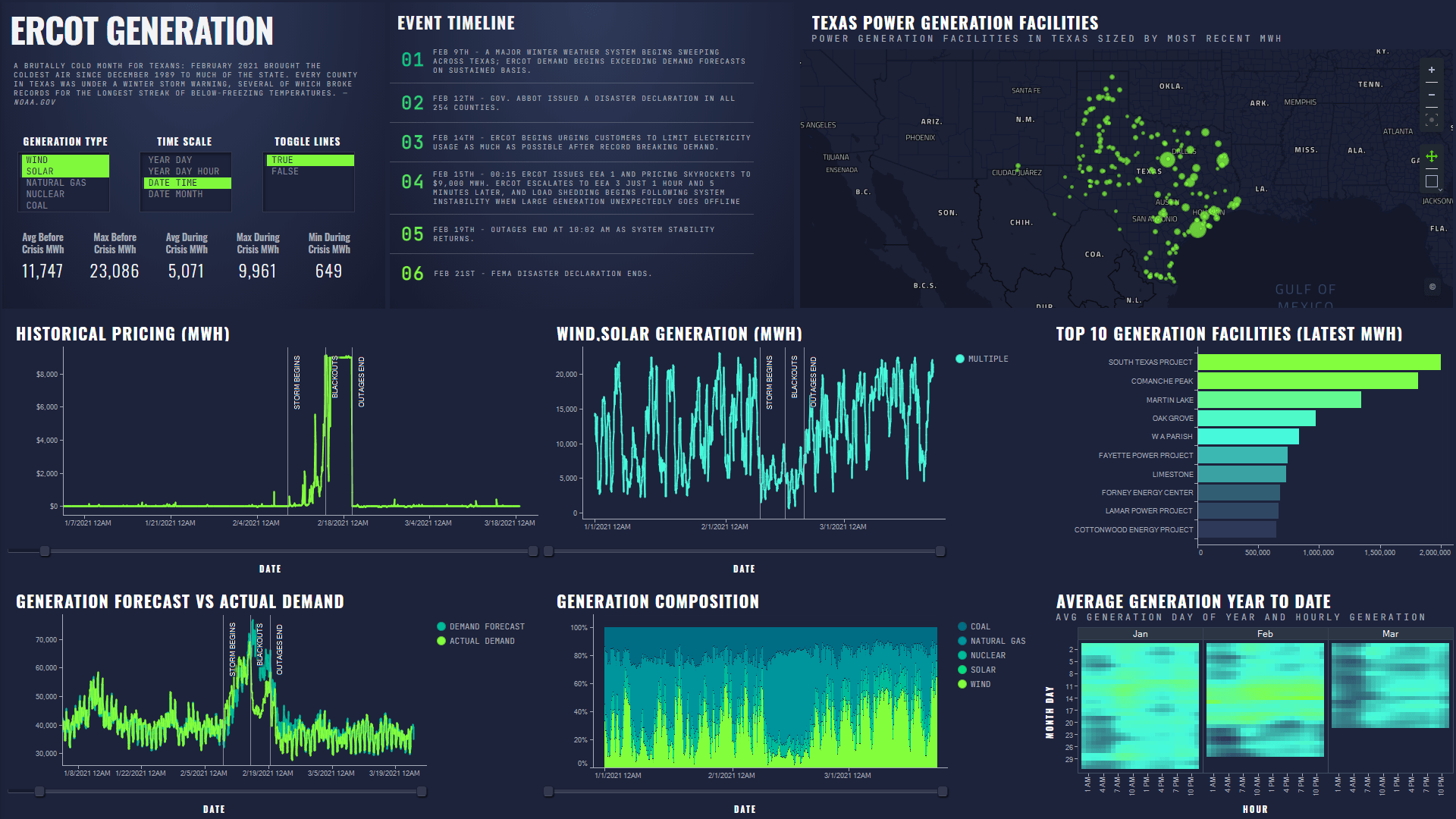 Grid Performance Explorer