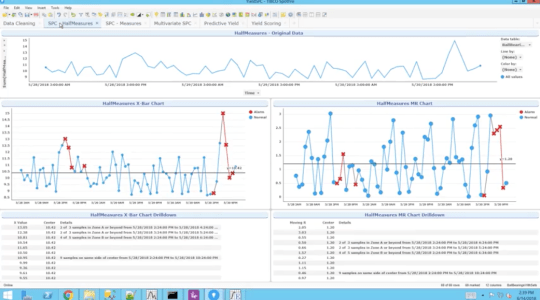 Data Science | TIBCO Software